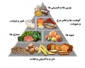برنامه غذایی کامل